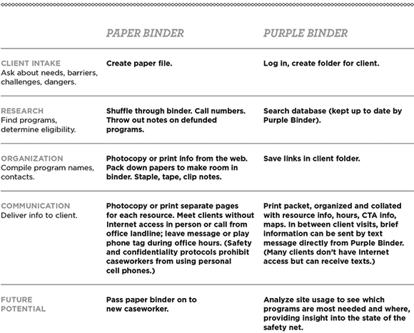 Paper binder v. Purple Binder chart